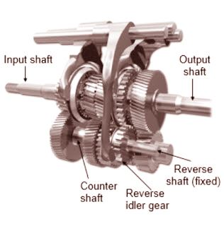 Construction And Working Of Constant Mesh Gearbox